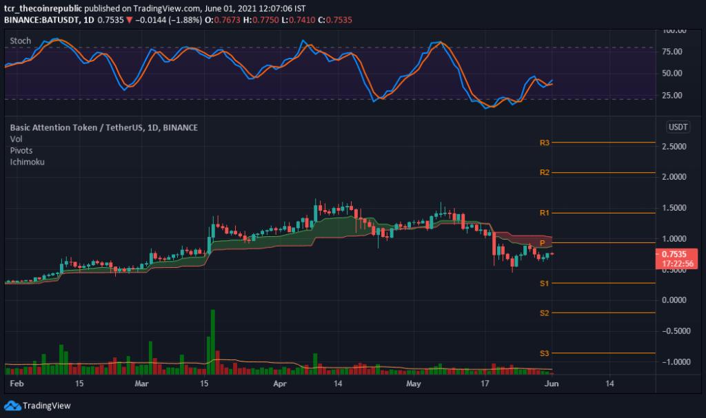 bat btc tradingview